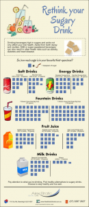 The Top 5 Most Sugary and Unhealthy Drinks beenleigh dentist